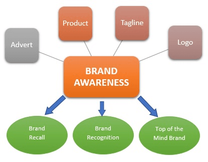 brand awareness image